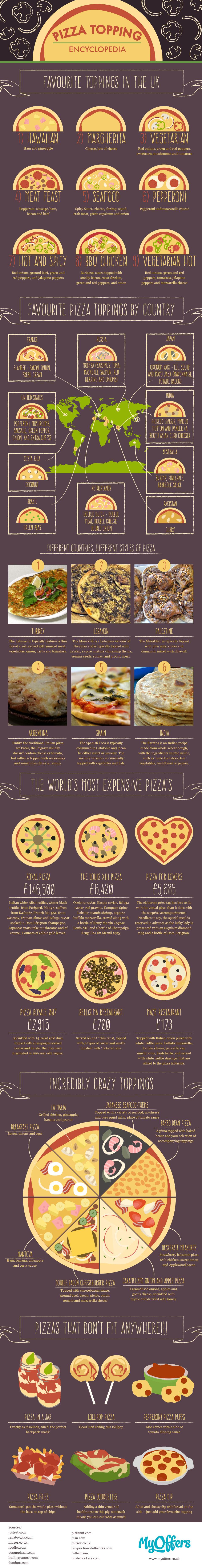 MyOffers Pizza Encyclopedia