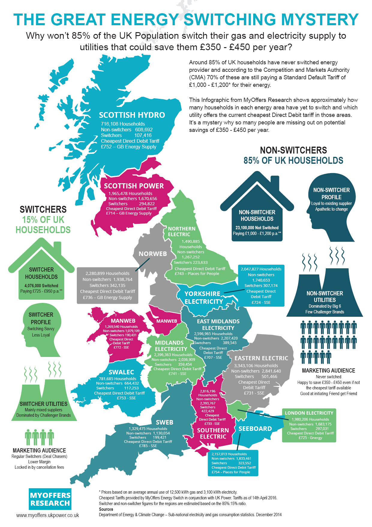 The great energy switching mystery infographic